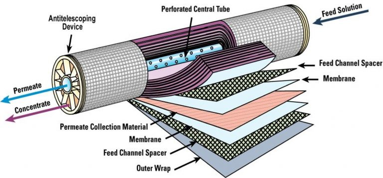Construction membrane
